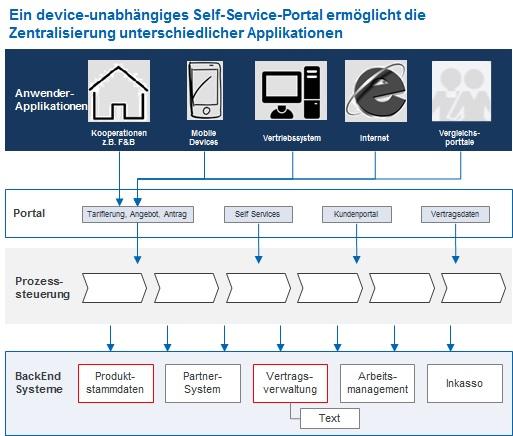 self_service_portal